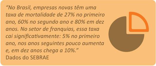No Brasil, empresas novas têm uma taxa de mortalidade de 27% no primeiro ano, 60% no segundo ano e 80% em dez anos. No setor de franquias, essa taxa cai significativamente: 5% no primeiro ano, nos anos seguintes pouco aumenta e, em dez anos chega a 10%.