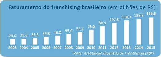 Faturamento do franchising brasileiro (em bilhões de R$)