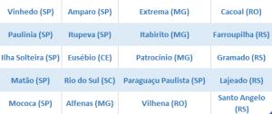 tabela-20-cidades-microfranquia - Franquia de Escola SUPERA