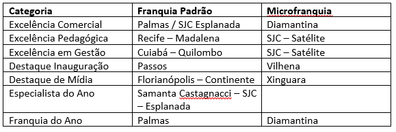 FRANQUIAS EM ALTA - Franquia de Escola SUPERA