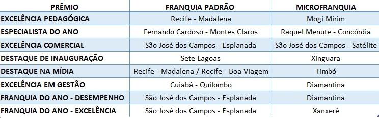 franquias-de-sucesso-premios-convencao
